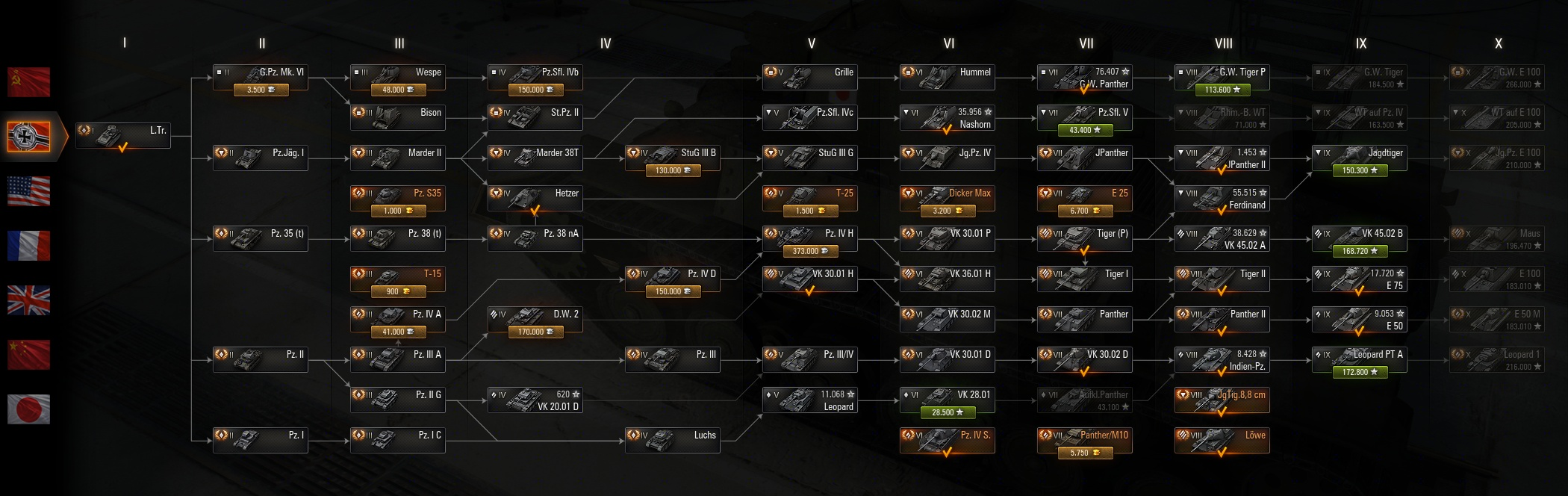New German Tanktree