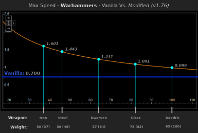 Theoretical maximum speed values for a selection of warhammers based on weight. Characters tend towards these values as their stats increase.
