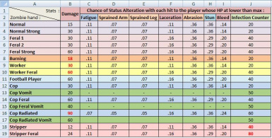 Table for Zombies stats