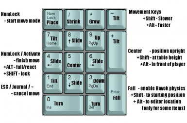 Item Placement Key Actions