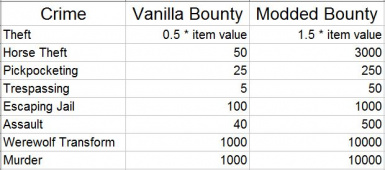 Vinis Crime Gold - More Expensive Bounty