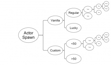 spawn diagram