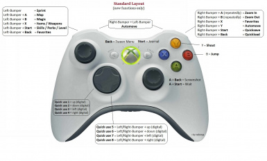Hotkeys for XBOX360-Controller at Skyrim Nexus - mods and community