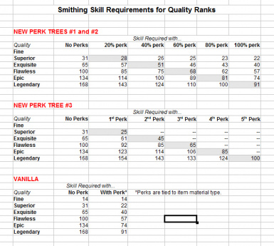 Comparison of Skill Requirements for Quality Ranks