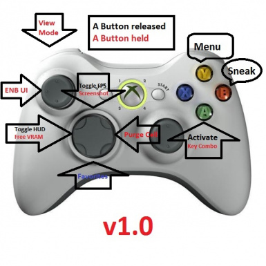 the activation key on xbox controller