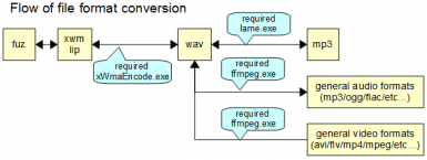 Flow of file format conversion