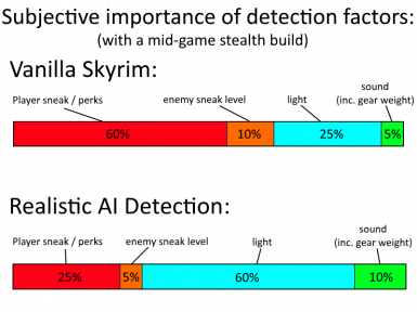 RAID detection factors comparison