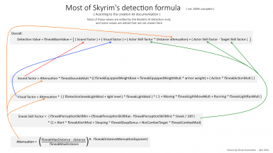 Ai Mods SneakingAt Detectionbetter Nexus And Realistic Skyrim Y7yfIv6bg