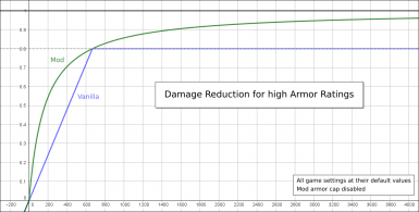 High armor ratings