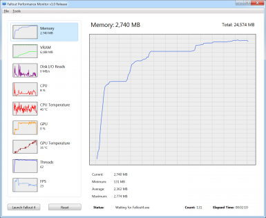 Fallout Performance Monitor at Fallout 4 Nexus - Mods and