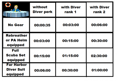 underwater time chart