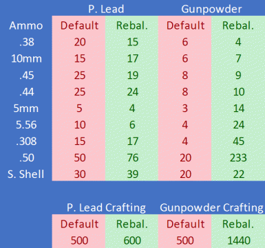 Craftable Ammunition by Xylozi - Rebalanced
