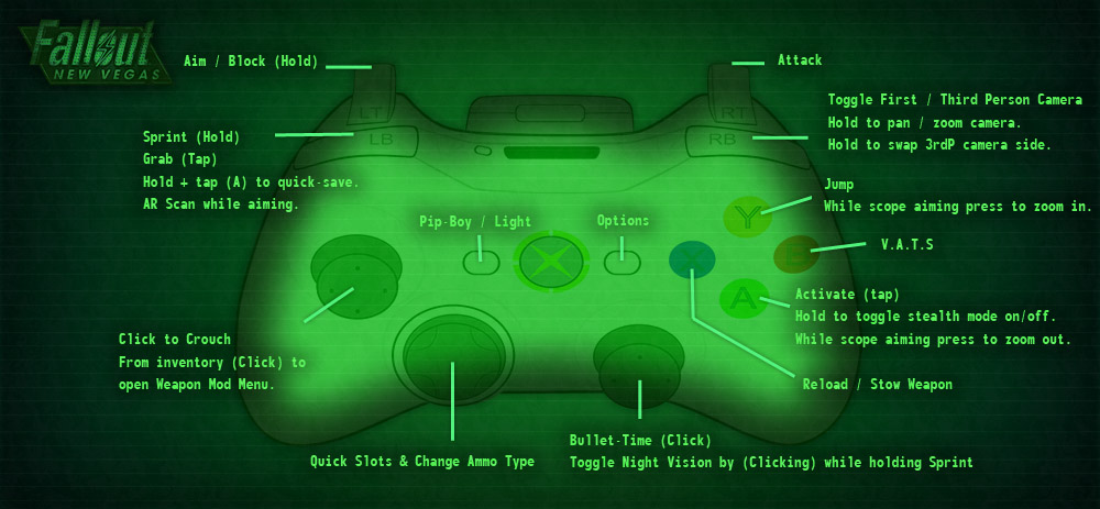 Fnv custom joypad config at fallout new vegas mods and community