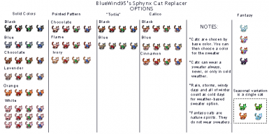 All current cat variations, organized, with notes