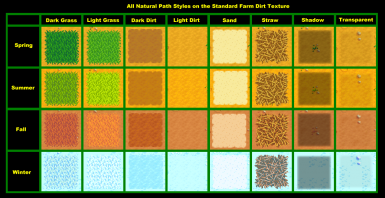 Sample of all textures by season on dirt