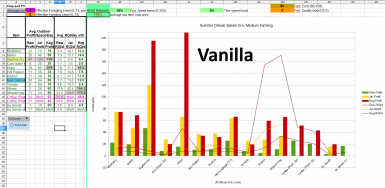 Example of a typical scenario with Vanilla prices