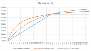 Damage Resist vs Armor Rating
