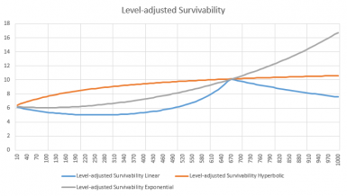 Level-adjusted survivability