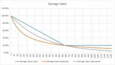 Damage Taken vs Armor Rating