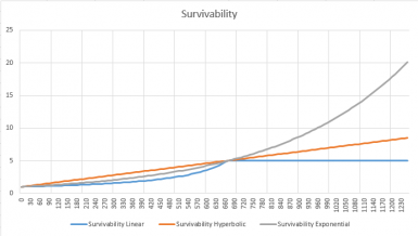 Survivability vs Armor Rating