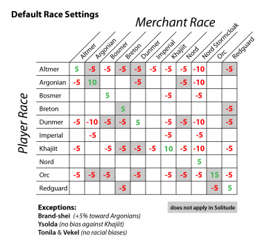 Default Race Settings