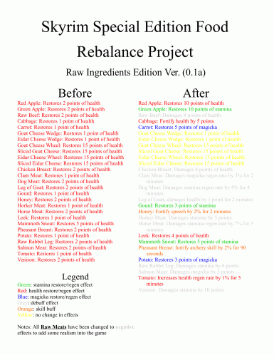 Skyrim Special Edition Food Rebalancing Project (SSEFRP) at