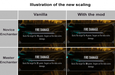 Fortify Fire Damage Scaling