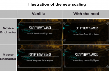 Fortify Heavy Armor Scaling