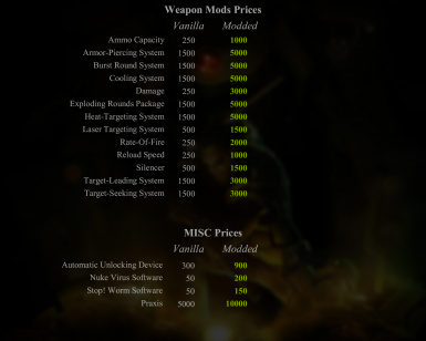Weapon Mods And Misc Prices