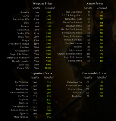 Weapons Ammo Explosives Consumables Prices