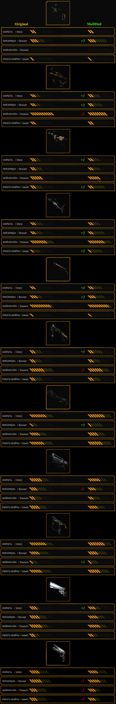 Weapon Stat Changes