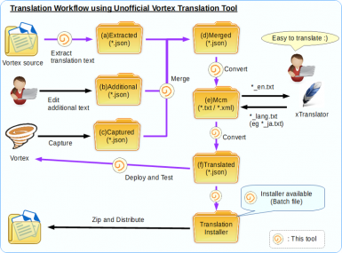 Overview and Workflow