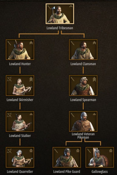 Lowland Troop Tree
