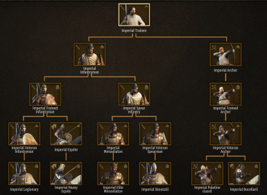 Imperial Common Troop Tree