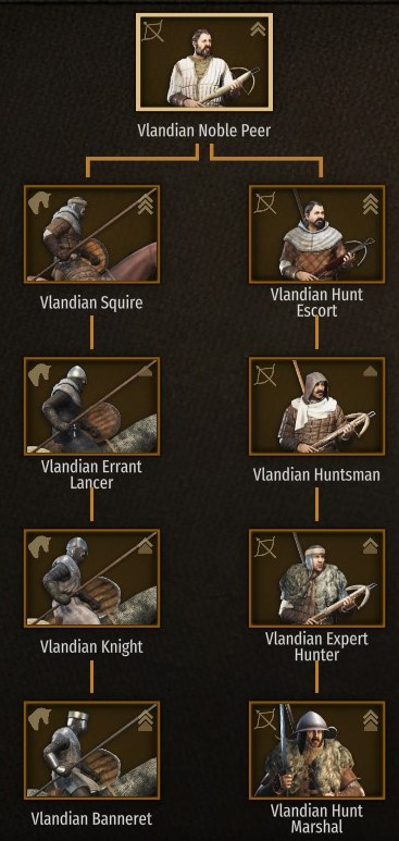 Vlandian Noble Troop Tree