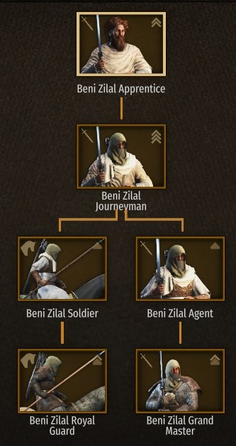 Beni Zilal Troop Tree