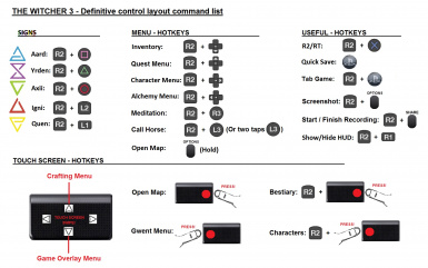 Definitive Controller Layout for Dual Shock 4 at The Witcher